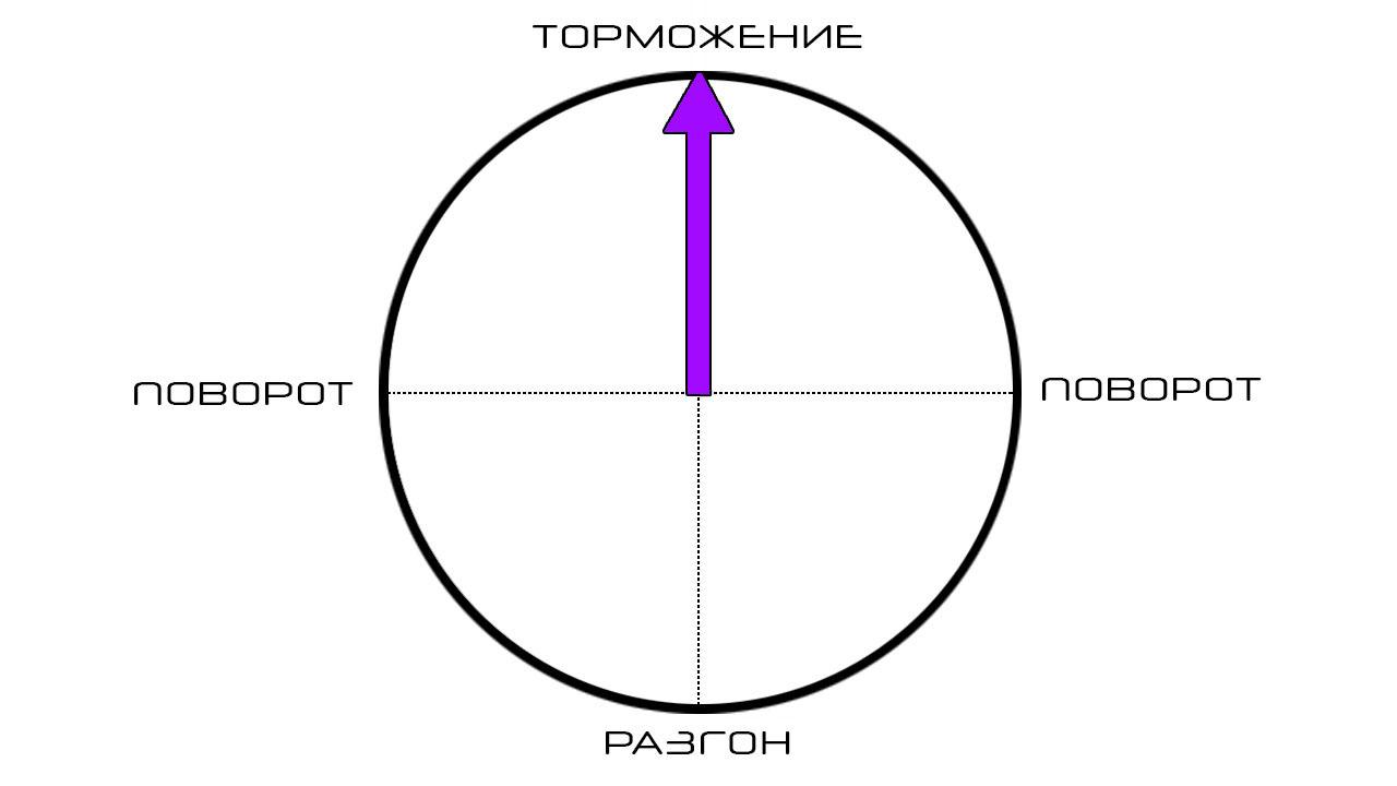 Диаграмма торможения