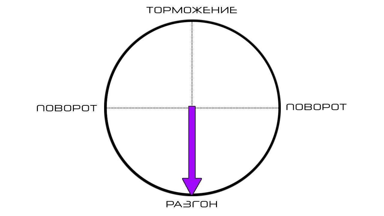 Диаграмма набора скорости авто