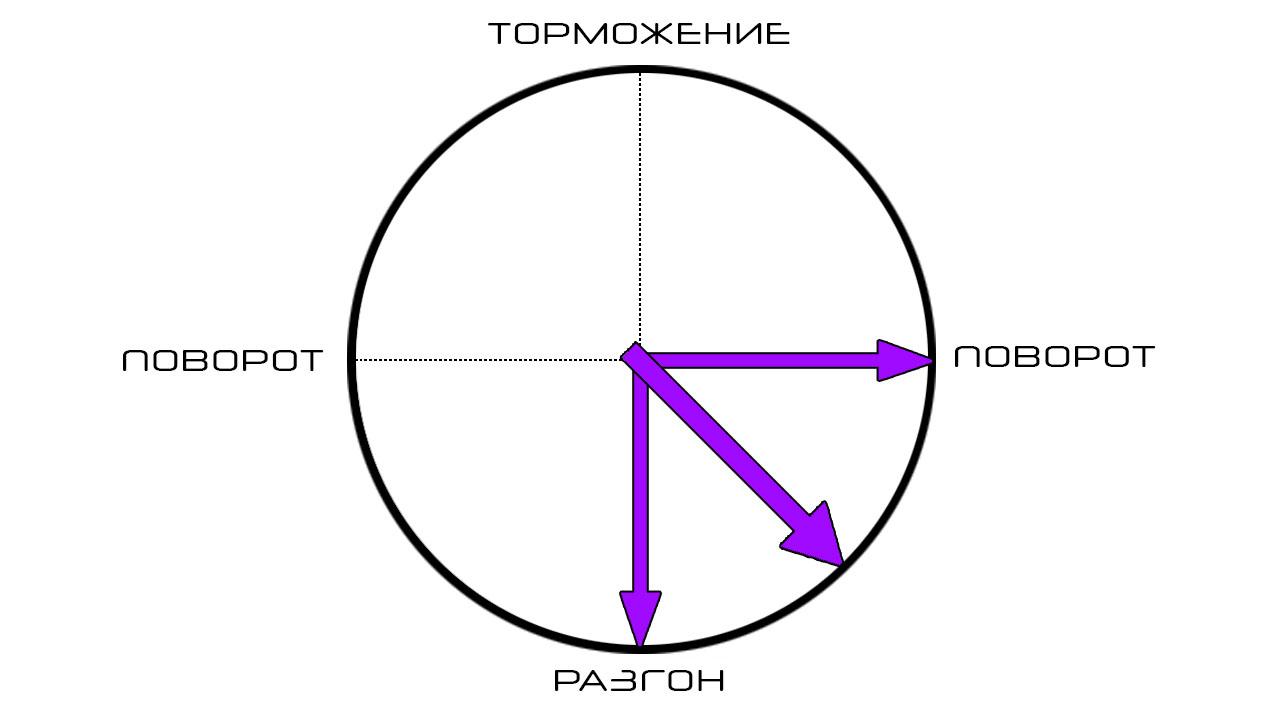 Диаграмма идеального распределения нагрузки на шины
