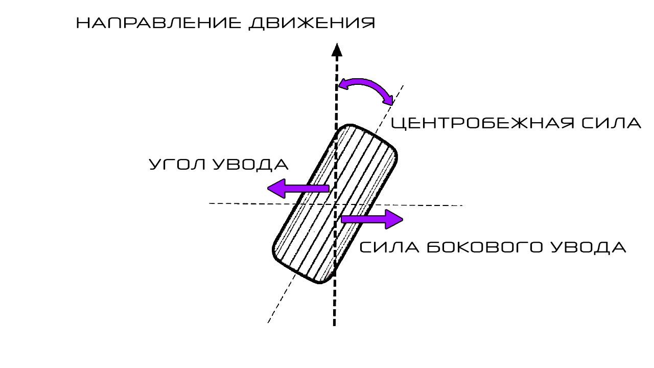 Диаграмма угла увода