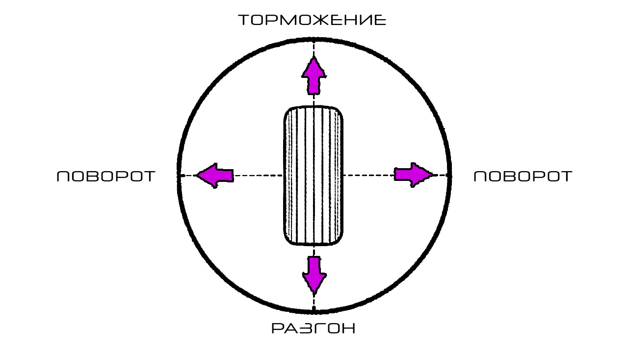 Диаграмма торможения шин