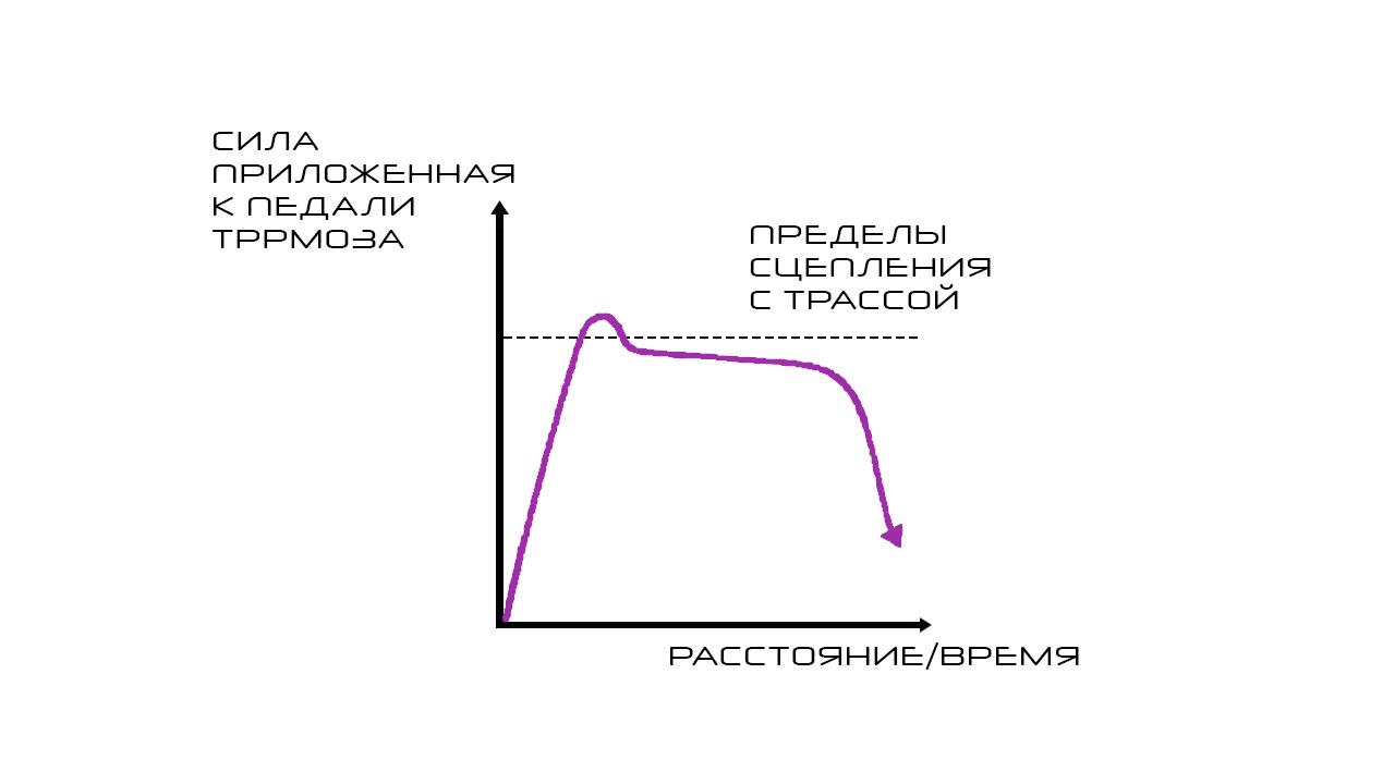 График сцепления с трассой
