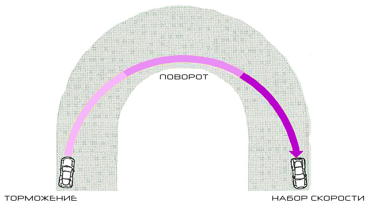 Диаграма прохождения поворота