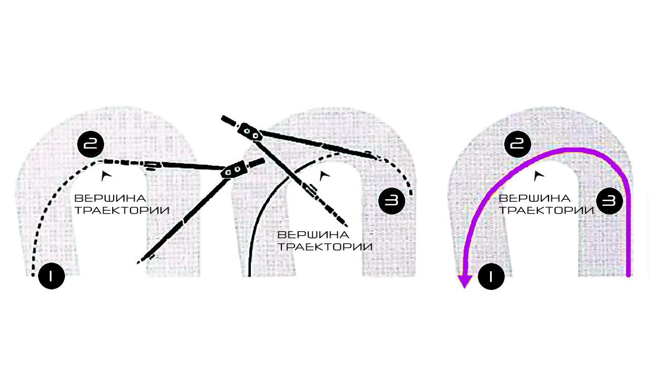 Вершина траектории поворота