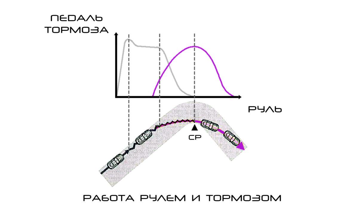 Диаграмма работы педалью тормоза