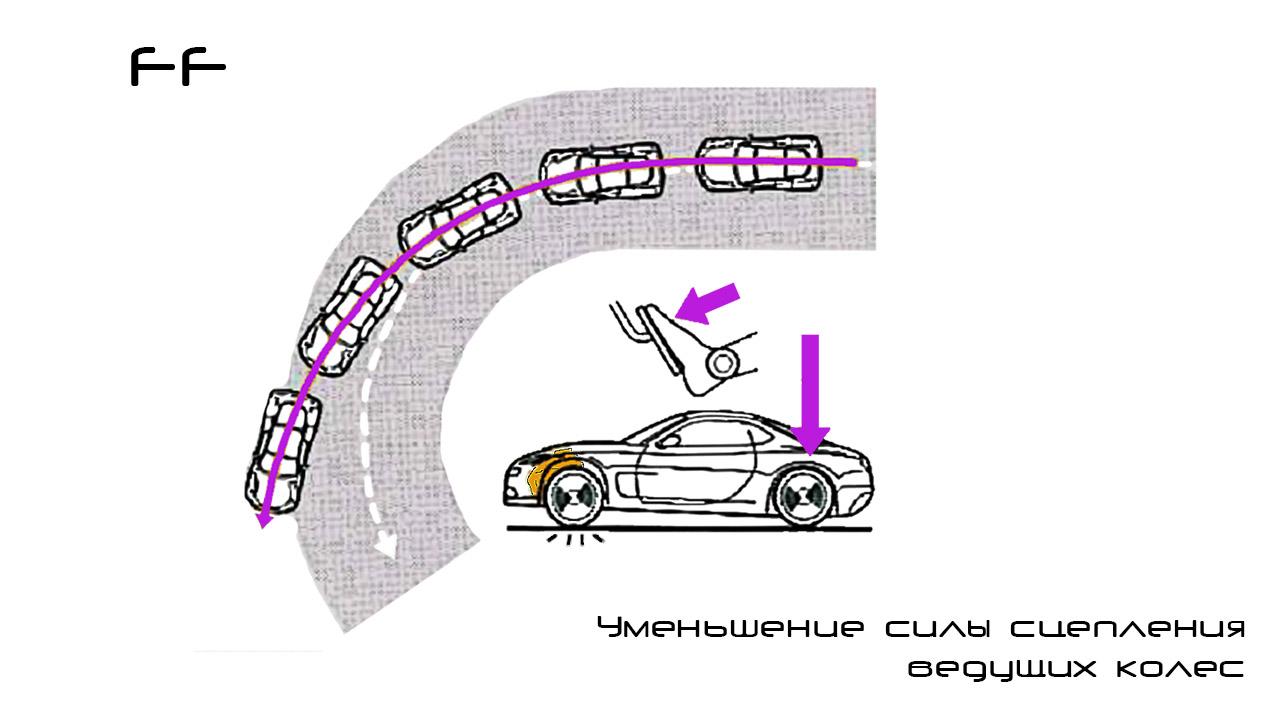 Разгон машины с передним приводом