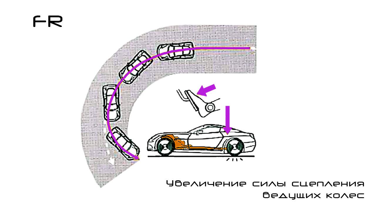 Разгон машины с задним приводом