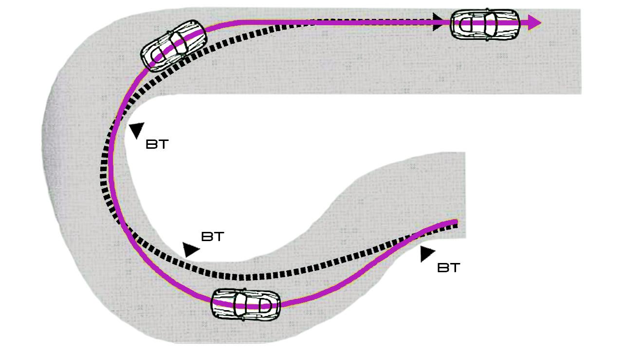 Траектория прохождения Сопряжённых поворотов с изменяемым радиусом