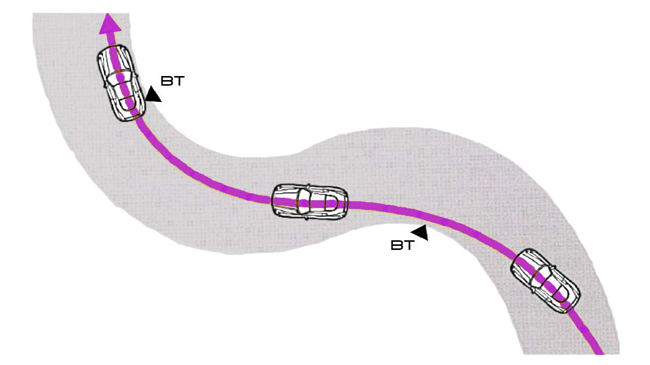 Траектория прохождения S-образного поворота
