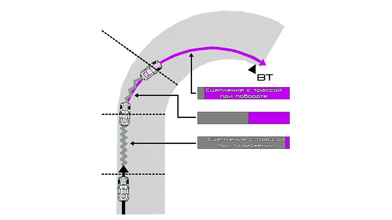 Диаграма распределения нагрузки при торможении авто