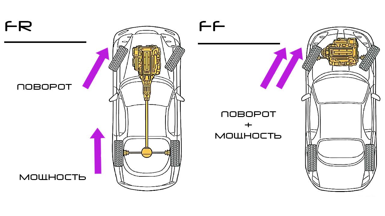 Влияние компоновки авто на поворачиваемость