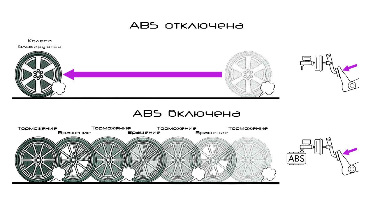 Работа включенного и отключенного ABS