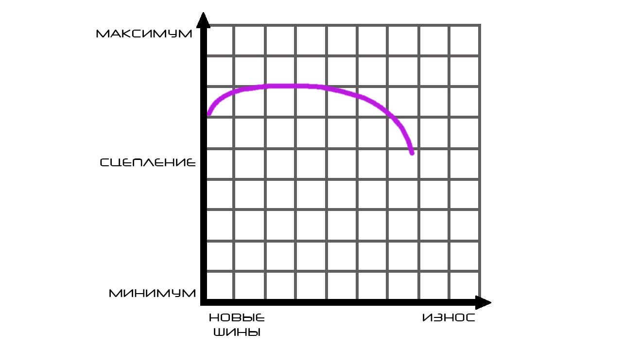Диаграмма износа покрышек