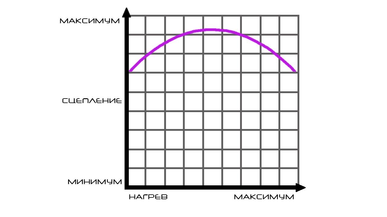 Диаграмма роста температуры покрышек