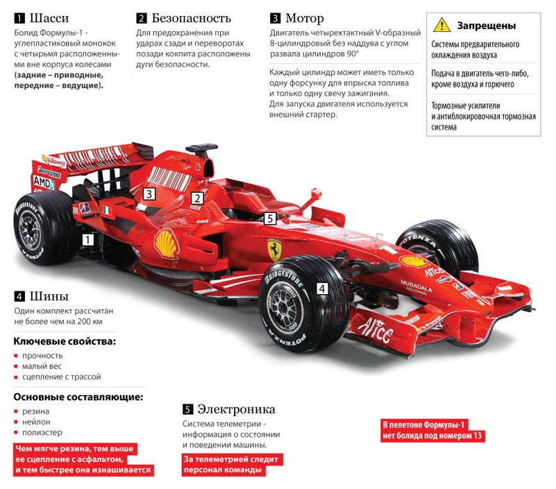Характеристики болида F1