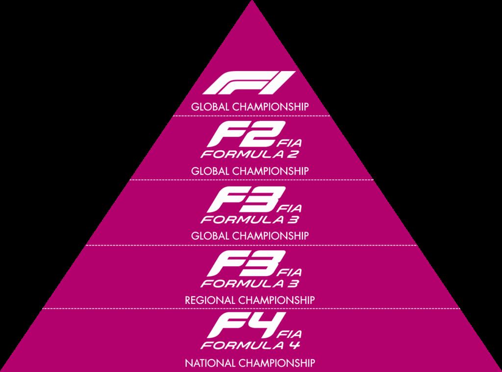 FIA Global Pathway от Картинга к Формуле 1